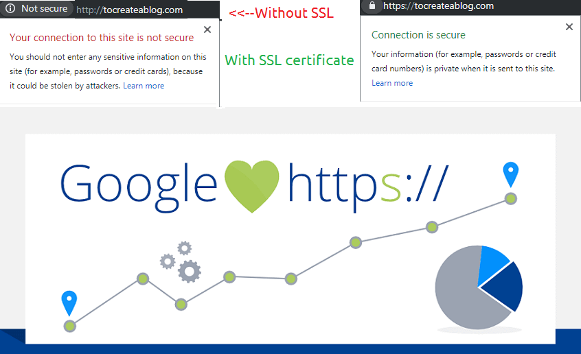 Before and after installing SSL certificate - Google Chrome warnings