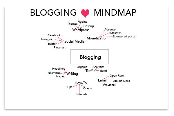 Blogging Mind map