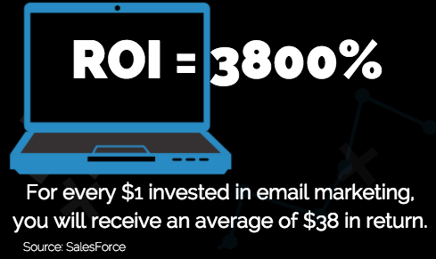 For every $1 invested in email marketing, you will receive an average of $38 in return. Business blogging and email