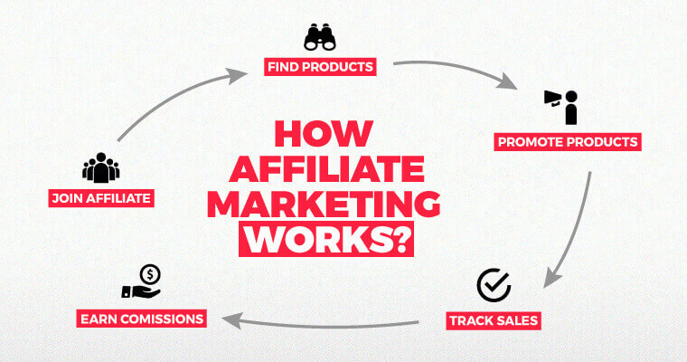 How to make money money from blogs with affiliates