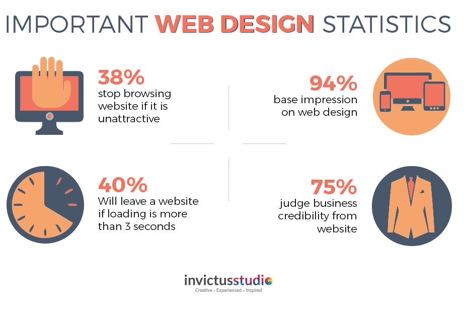 Important webdesign statistics