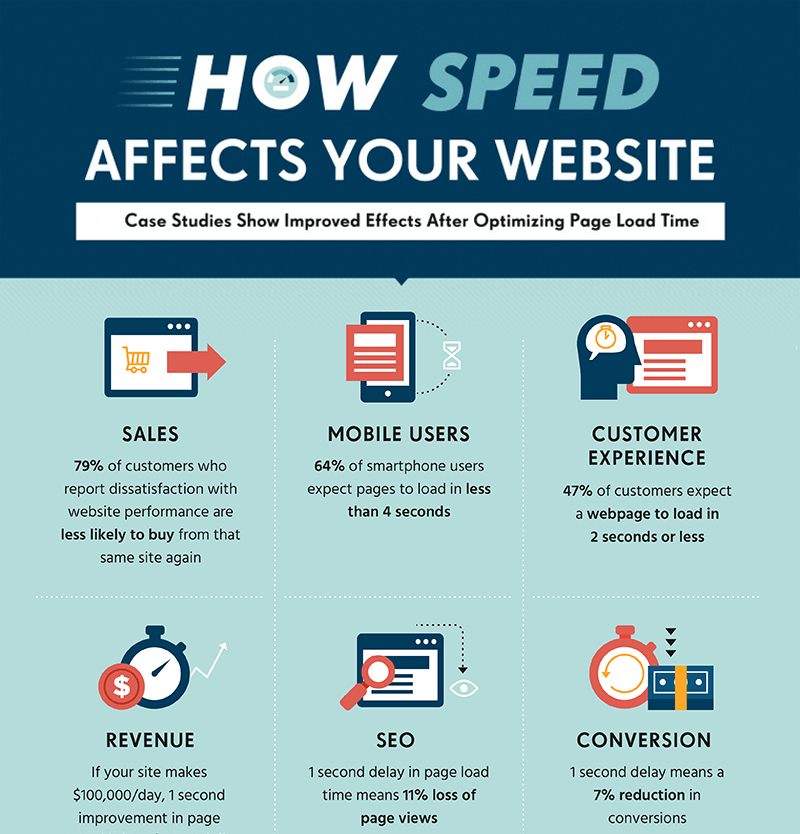 how website speed affects your business blog