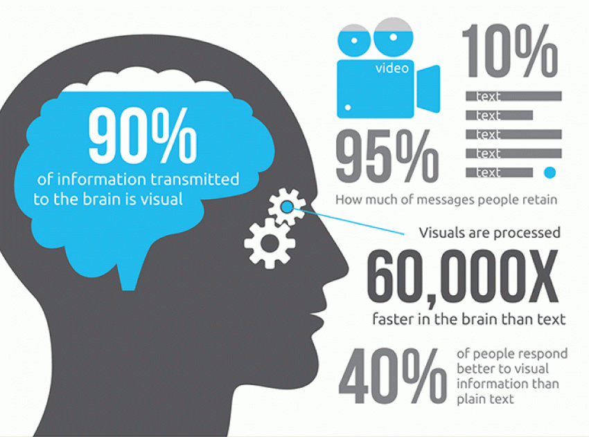 90% of information transmitted to the brain is visual - Importance of images in Blogging