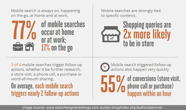 why you need a mobile-friendly blog for business - statistics