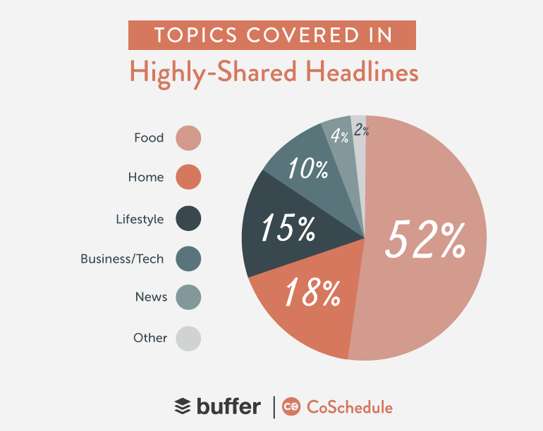 Popular Blog topics covered in highly shared headlines.