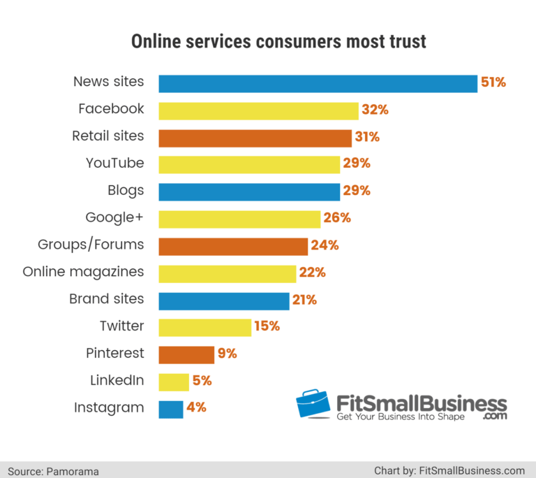 Blogs are the 5th most trustworthy source of information on the Internet behind news sites,