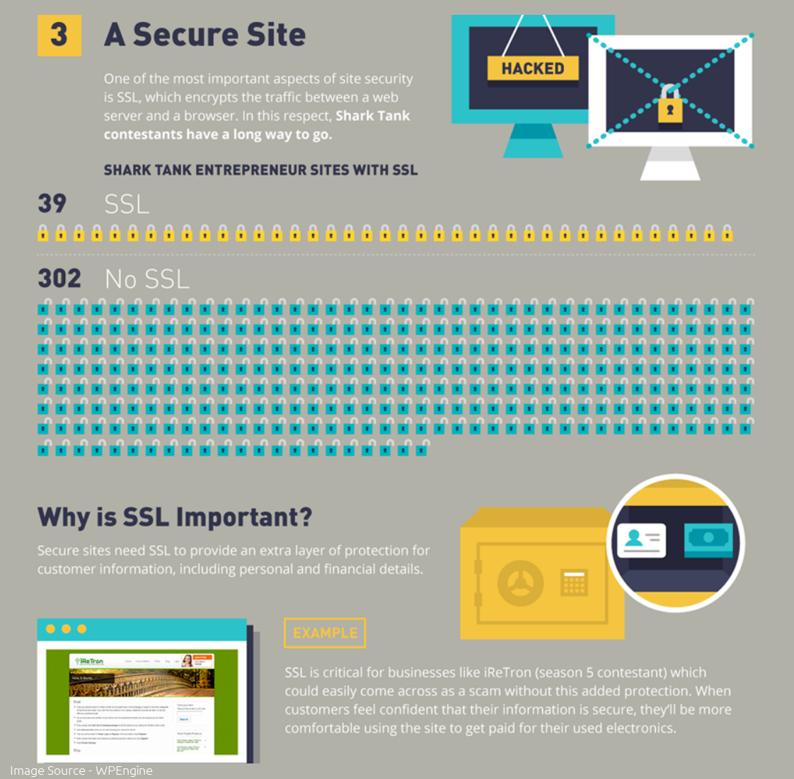 Why SSL certificate is important for businesses and blogs?