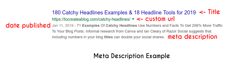 How search engines display custom title and meta description in search results.