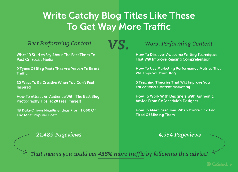 write catchy headlines to increase blog traffic